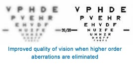 Improved Quality Of Vision